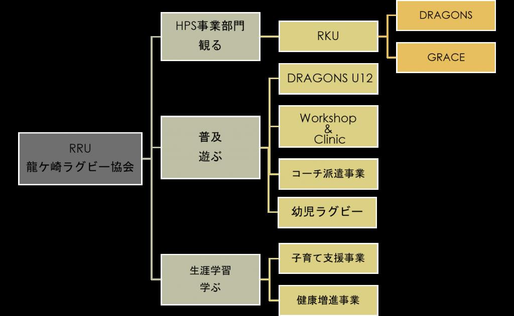 組織/事業形態図
